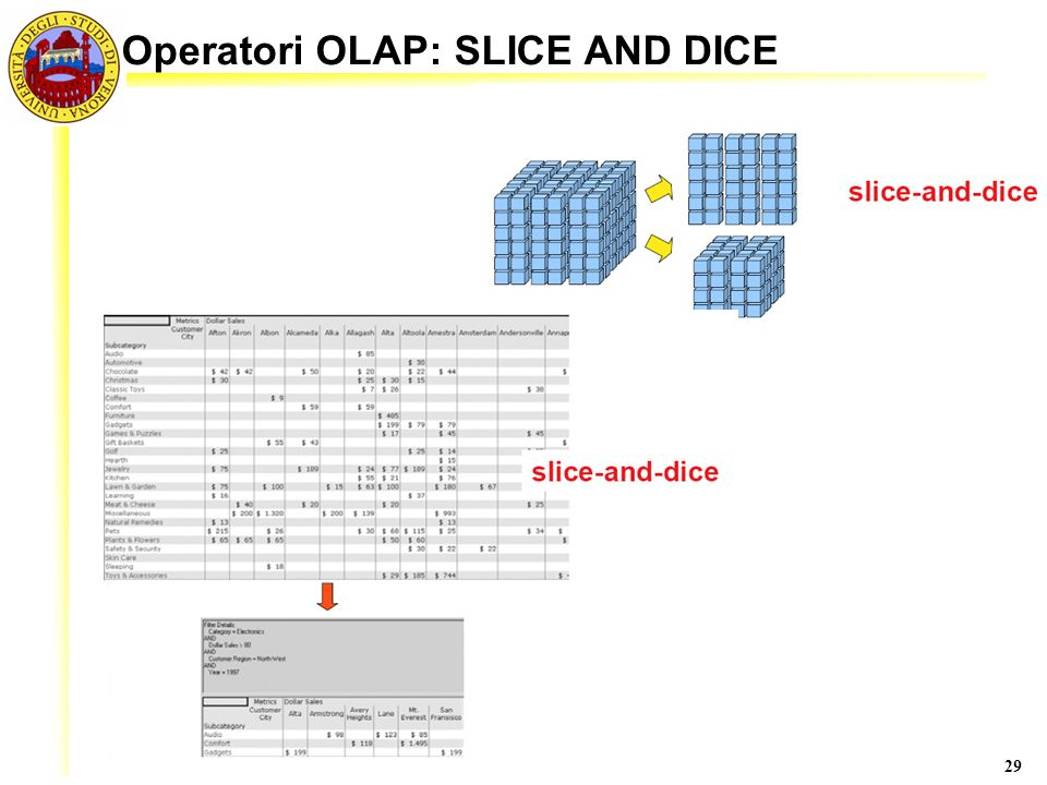 Operatori OLAP: SLICE AND DICE