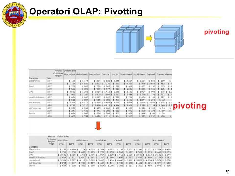 Operatori OLAP: Pivotting