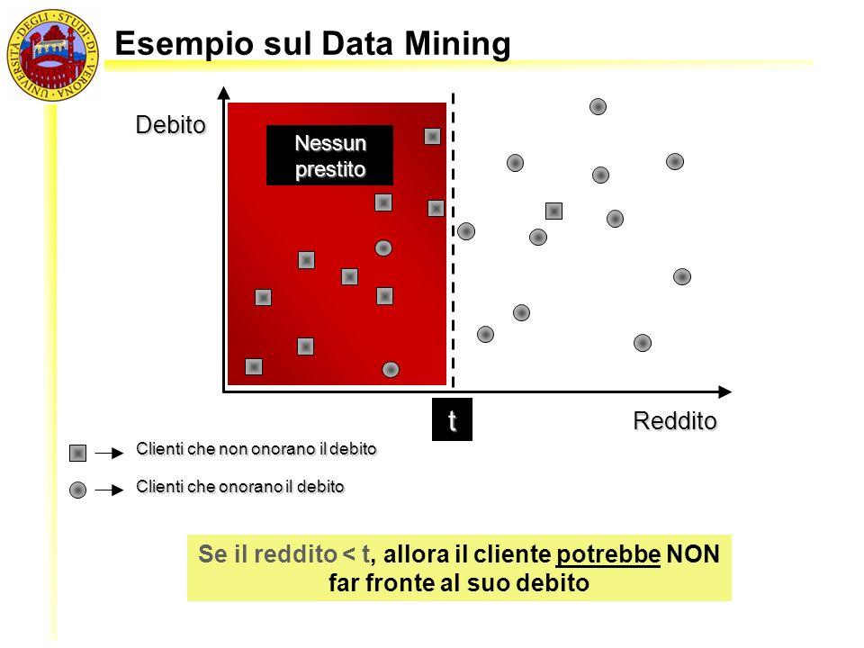 Esempio sul Data Mining