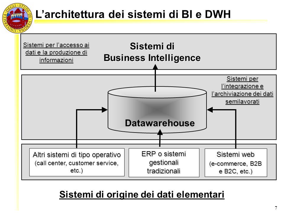 L'architettura dei sistemi di BI e DWH