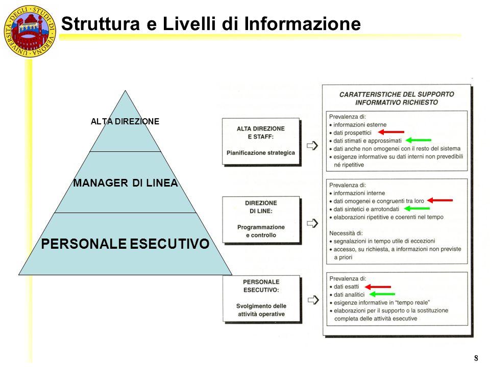 Struttura e Livelli di Informazione