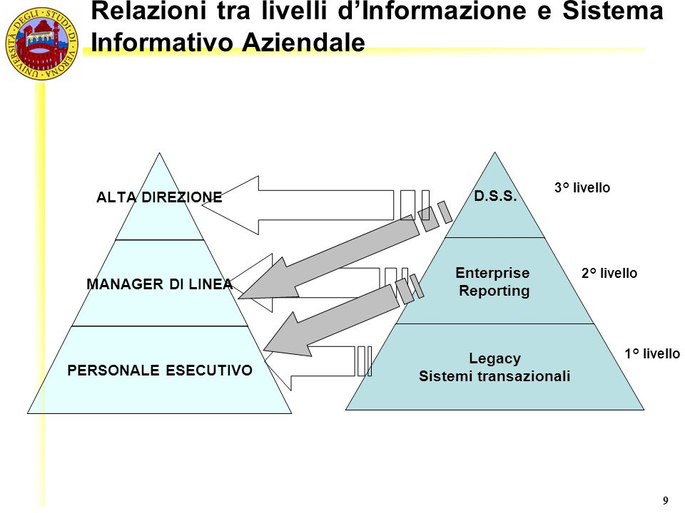 Relazioni tra livelli d'Informazione e Sistema Informativo Aziendale