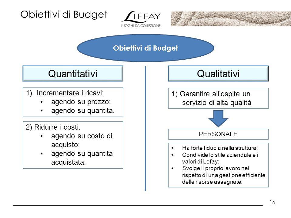 Quantitativi Qualitativi Obiettivi di Budget Obiettivi di Budget