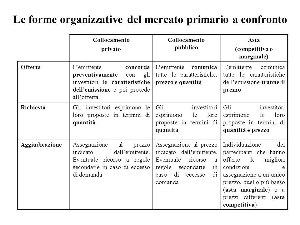 Le forme organizzative del mercato primario a confronto