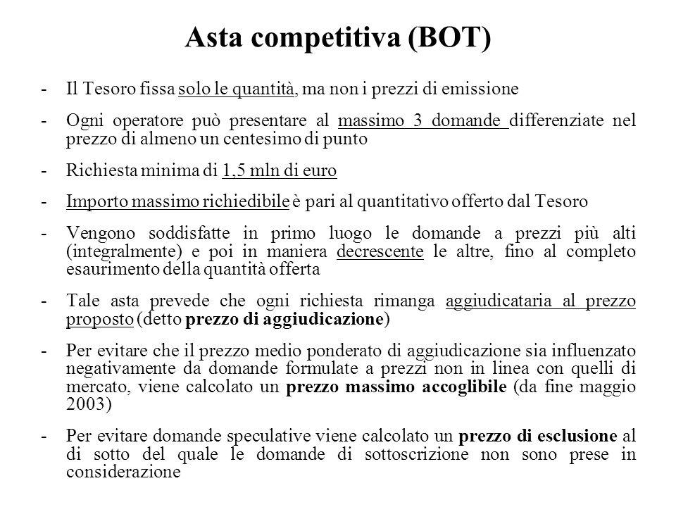 Asta competitiva (BOT)