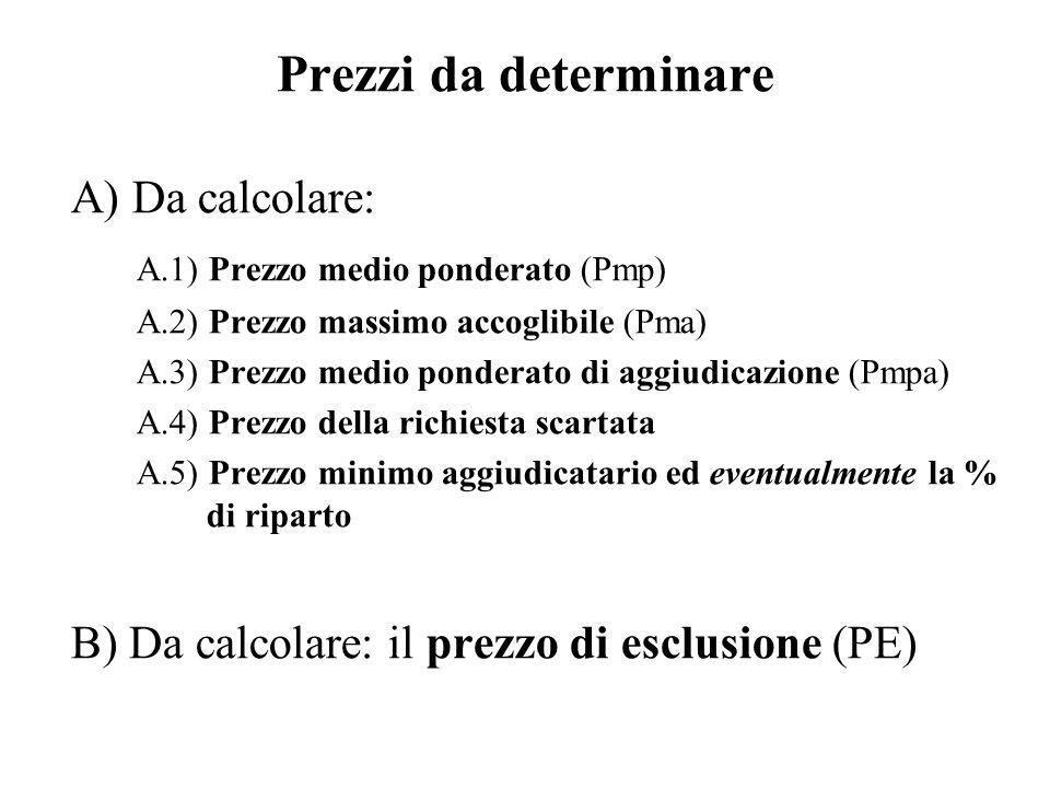 Prezzi da determinare A) Da calcolare: