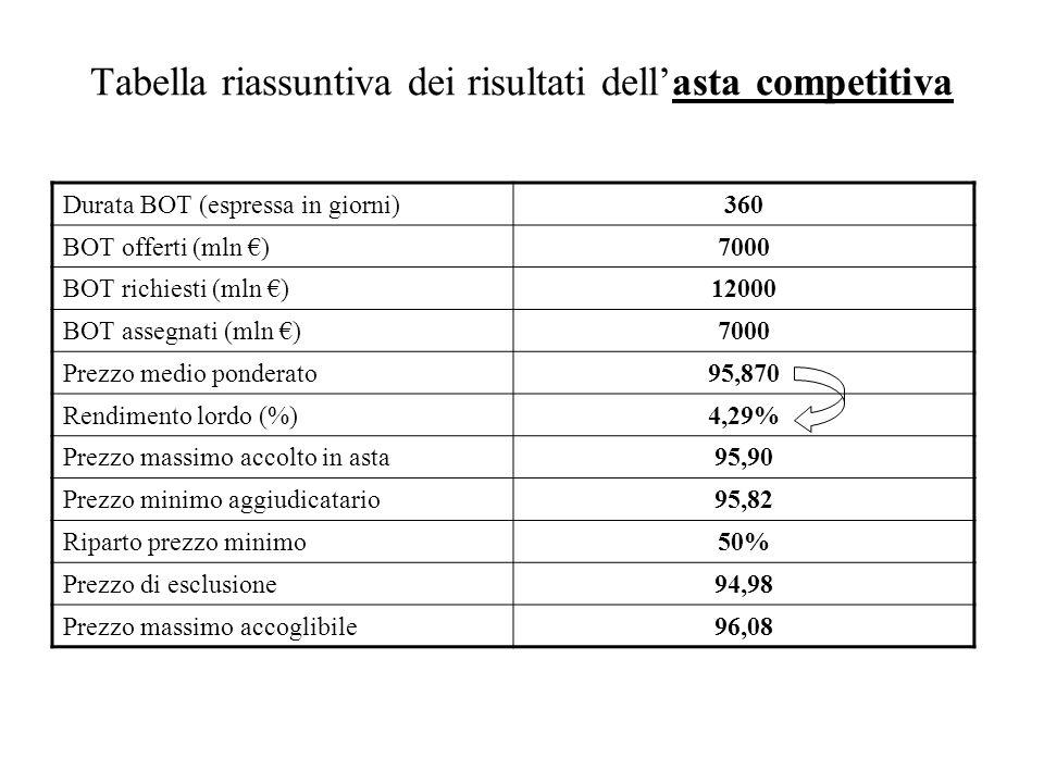 Tabella riassuntiva dei risultati dell'asta competitiva