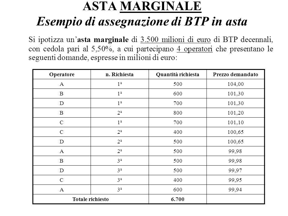ASTA MARGINALE Esempio di assegnazione di BTP in asta