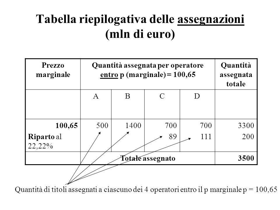 Tabella riepilogativa delle assegnazioni (mln di euro)