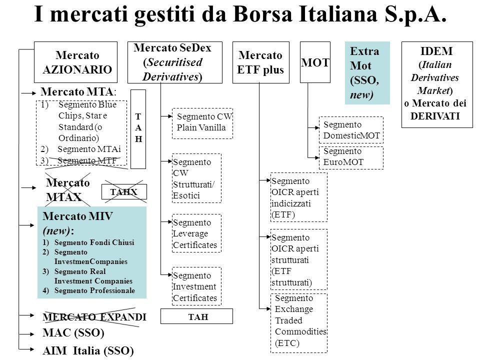 I mercati gestiti da Borsa Italiana S.p.A.