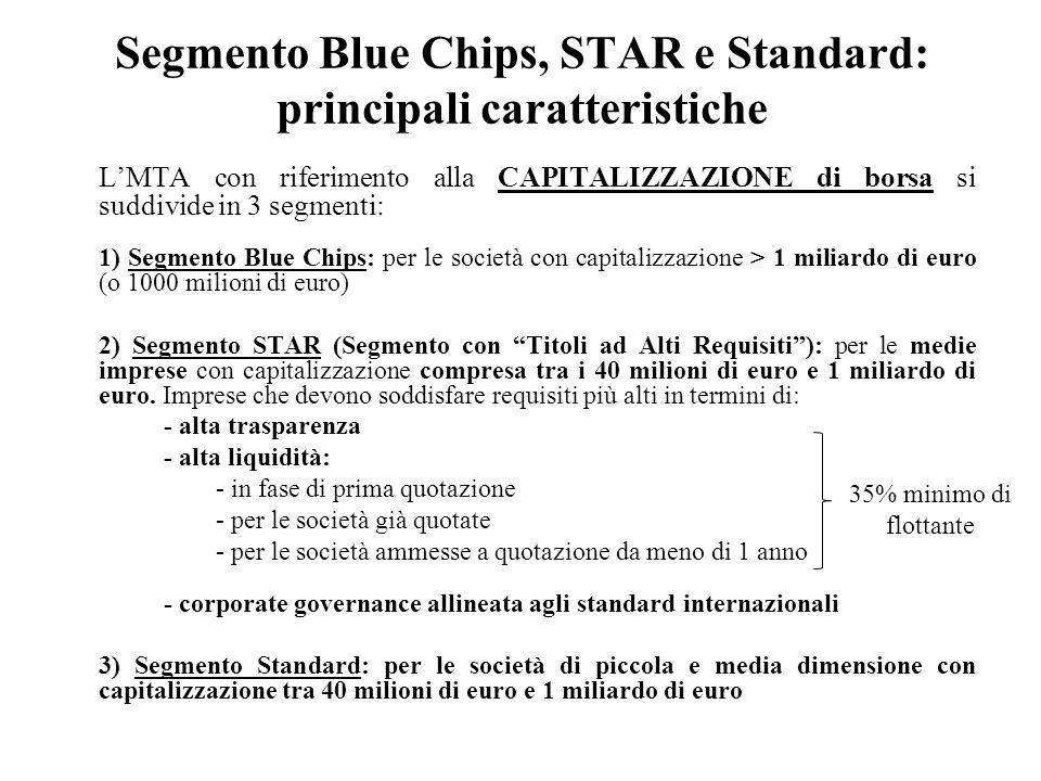 Segmento Blue Chips, STAR e Standard: principali caratteristiche