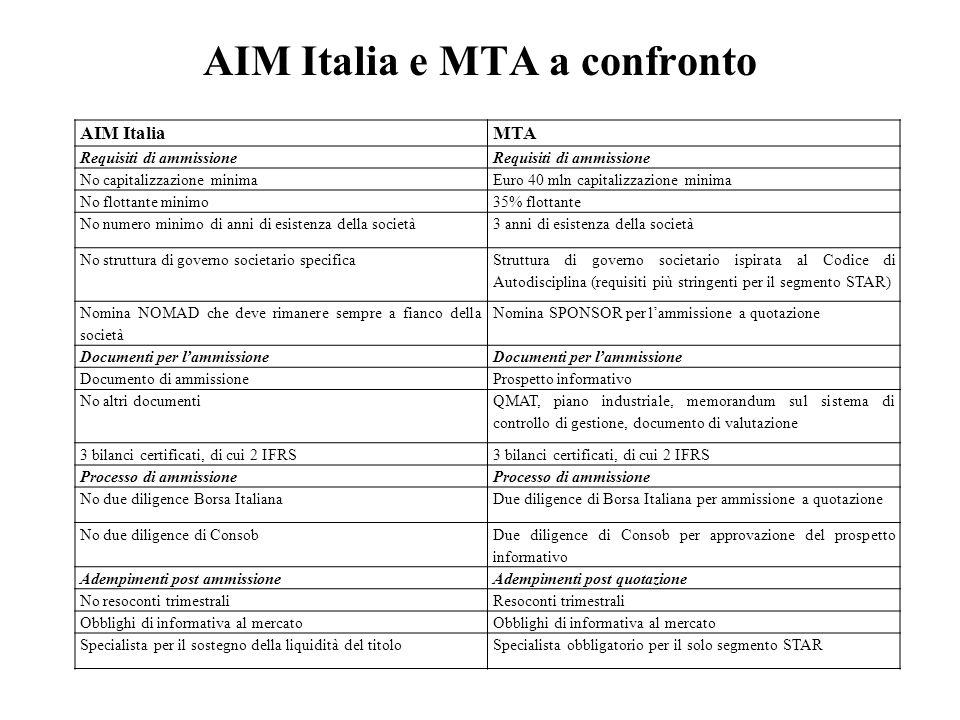 AIM Italia e MTA a confronto