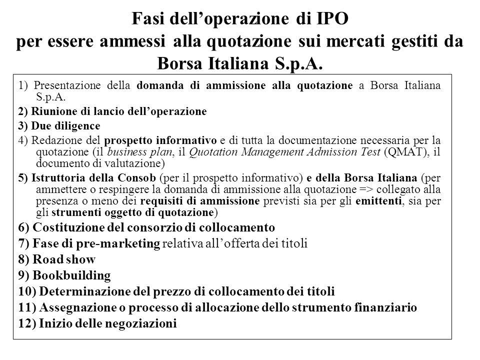 Fasi dell'operazione di IPO per essere ammessi alla quotazione sui mercati gestiti da Borsa Italiana S.p.A.