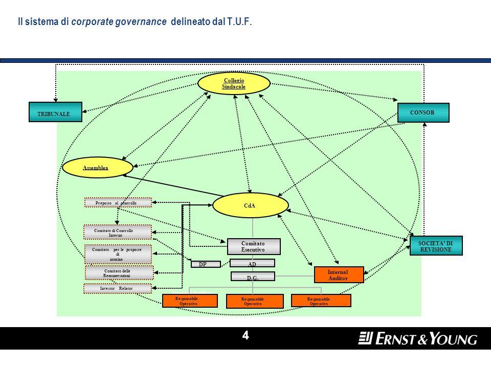 Il sistema di corporate governance delineato dal T.U.F.