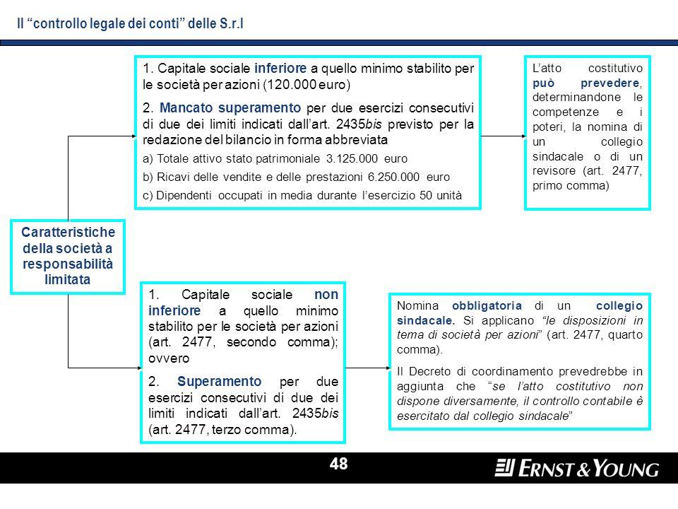 Il controllo legale dei conti delle S.r.l