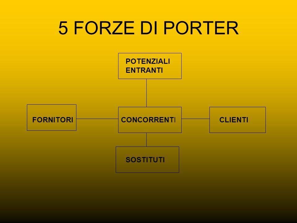 5 FORZE DI PORTER POTENZIALI ENTRANTI FORNITORI CONCORRENTI CLIENTI