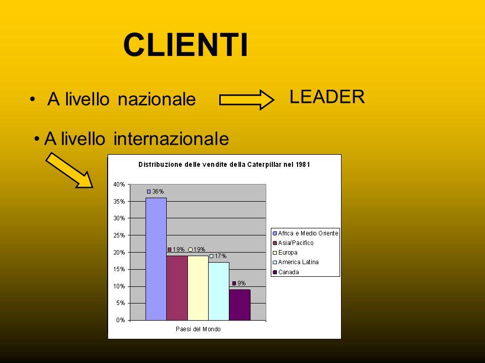 CLIENTI A livello nazionale LEADER A livello internazionale