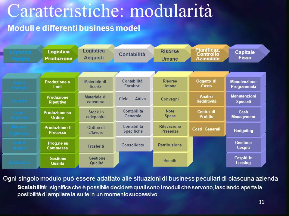 Moduli e differenti business model