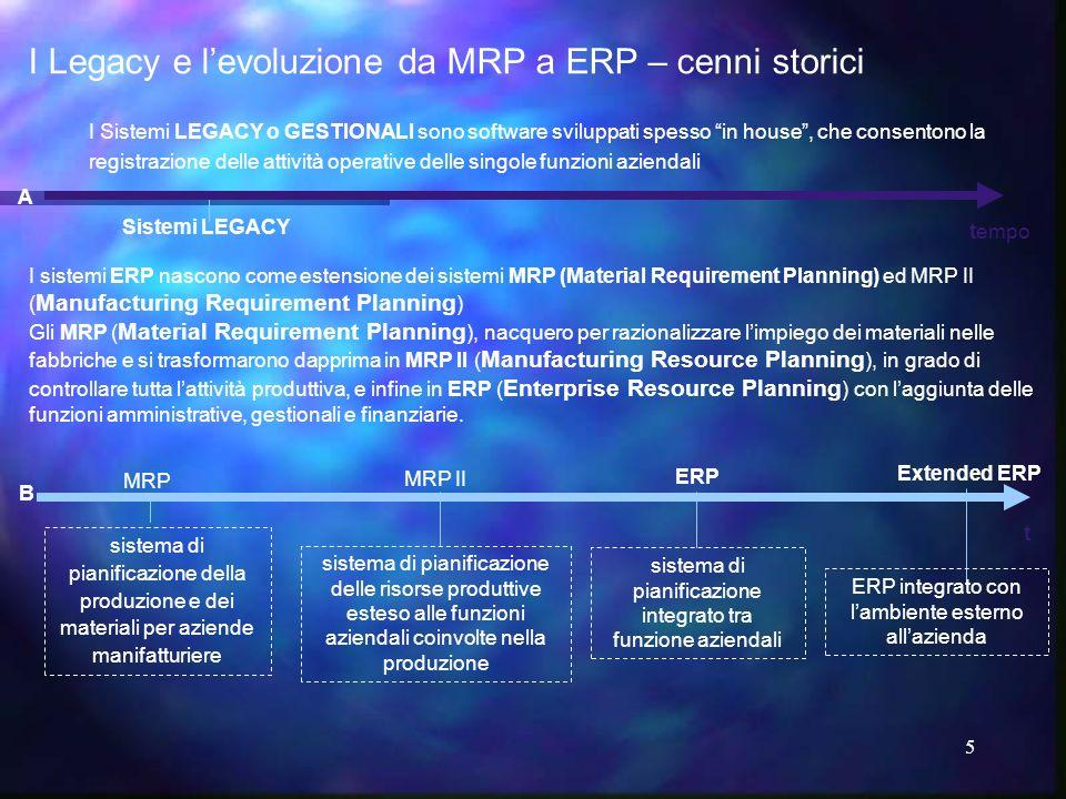 I Legacy e l'evoluzione da MRP a ERP – cenni storici