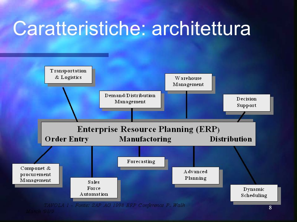 Caratteristiche: architettura