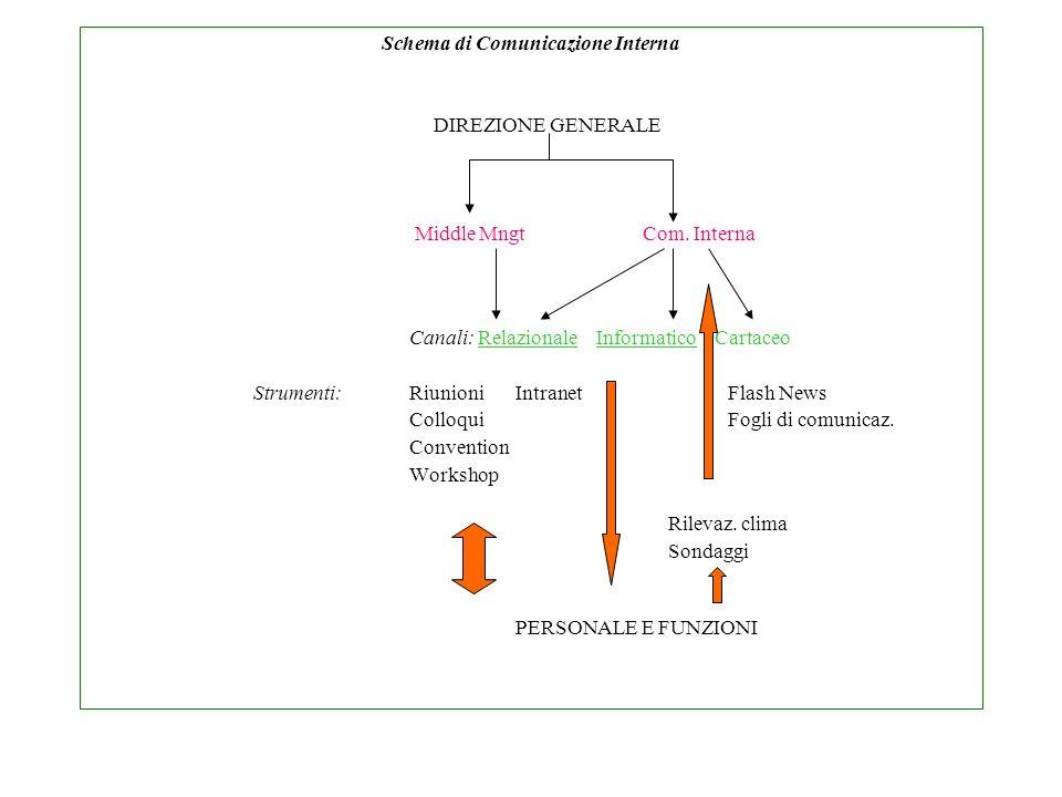Schema di Comunicazione Interna