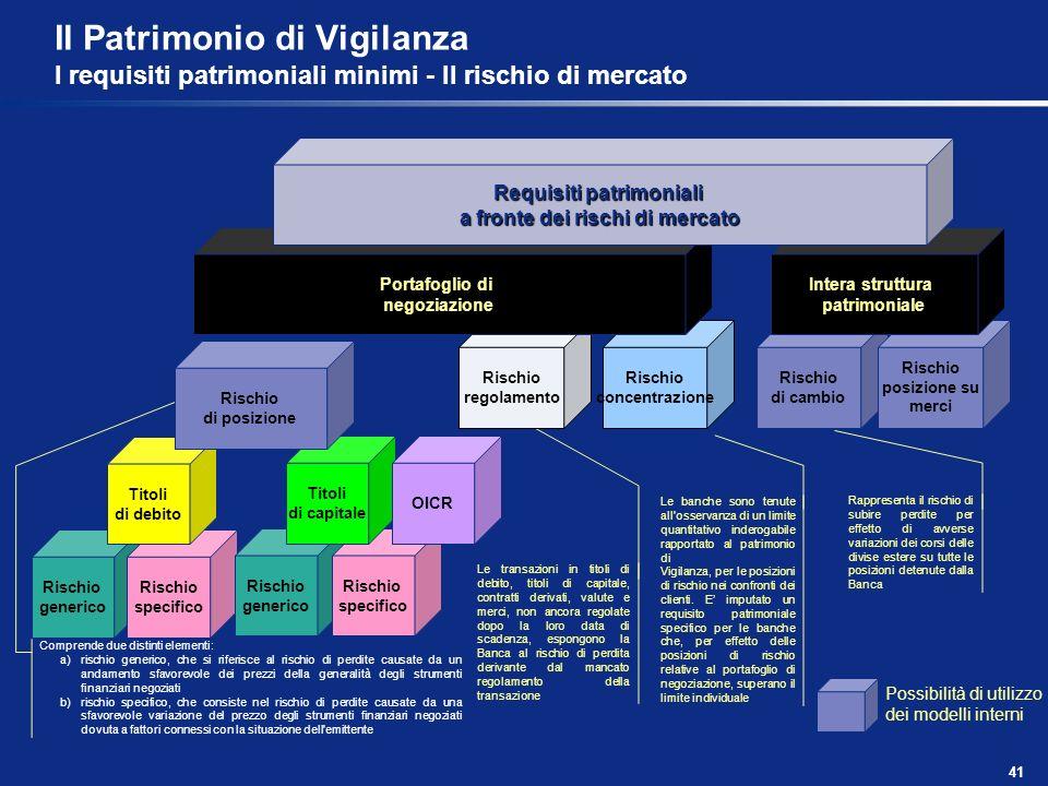 Il Patrimonio di Vigilanza I requisiti patrimoniali minimi - Il rischio di mercato