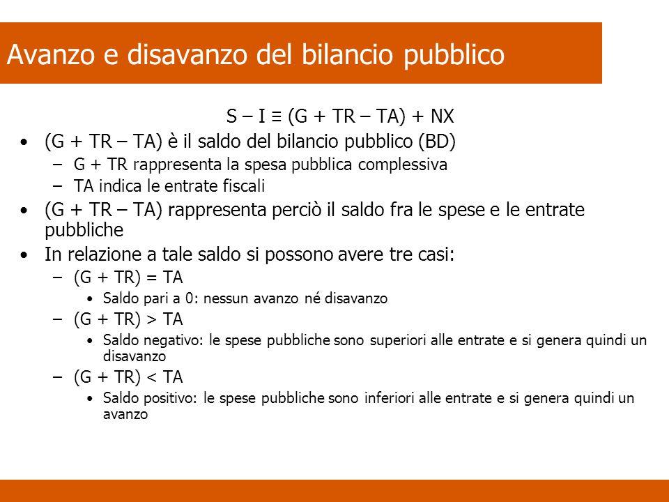 Avanzo e disavanzo del bilancio pubblico