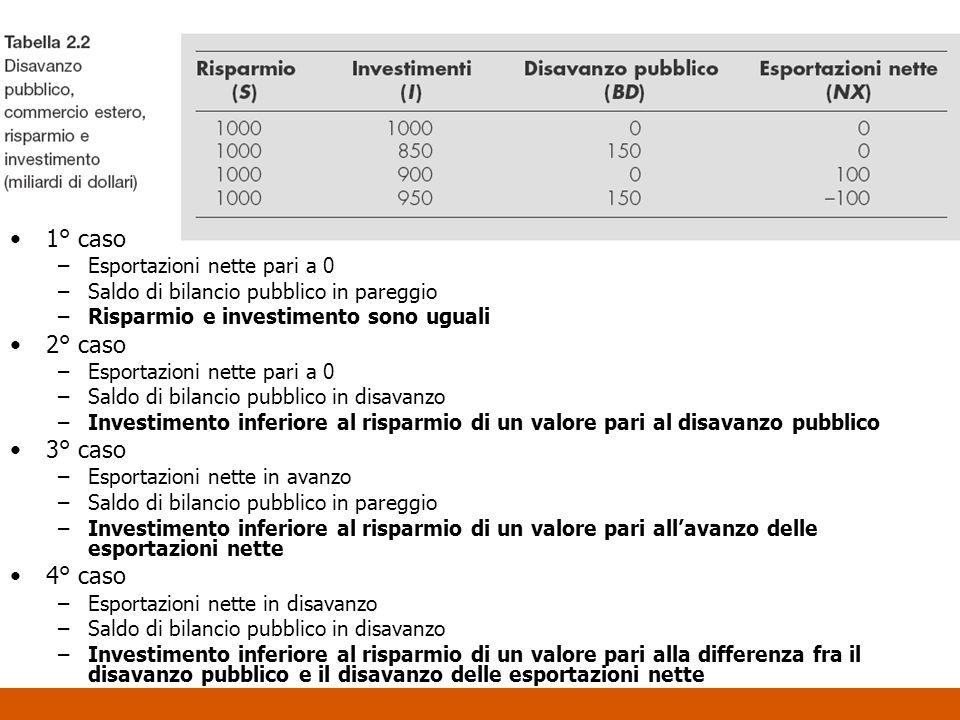 1° caso 2° caso 3° caso 4° caso Esportazioni nette pari a 0