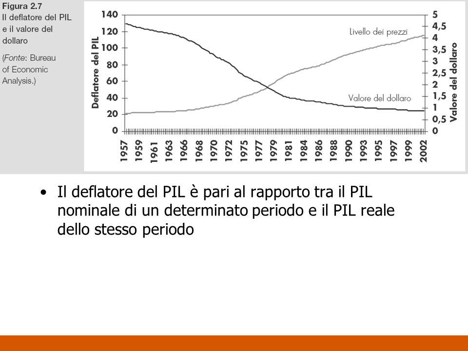 Il deflatore del PIL è pari al rapporto tra il PIL nominale di un determinato periodo e il PIL reale dello stesso periodo
