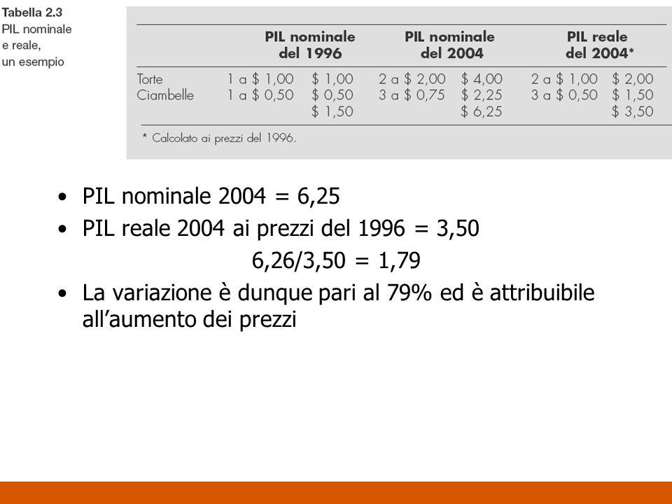 PIL nominale 2004 = 6,25 PIL reale 2004 ai prezzi del 1996 = 3,50. 6,26/3,50 = 1,79.