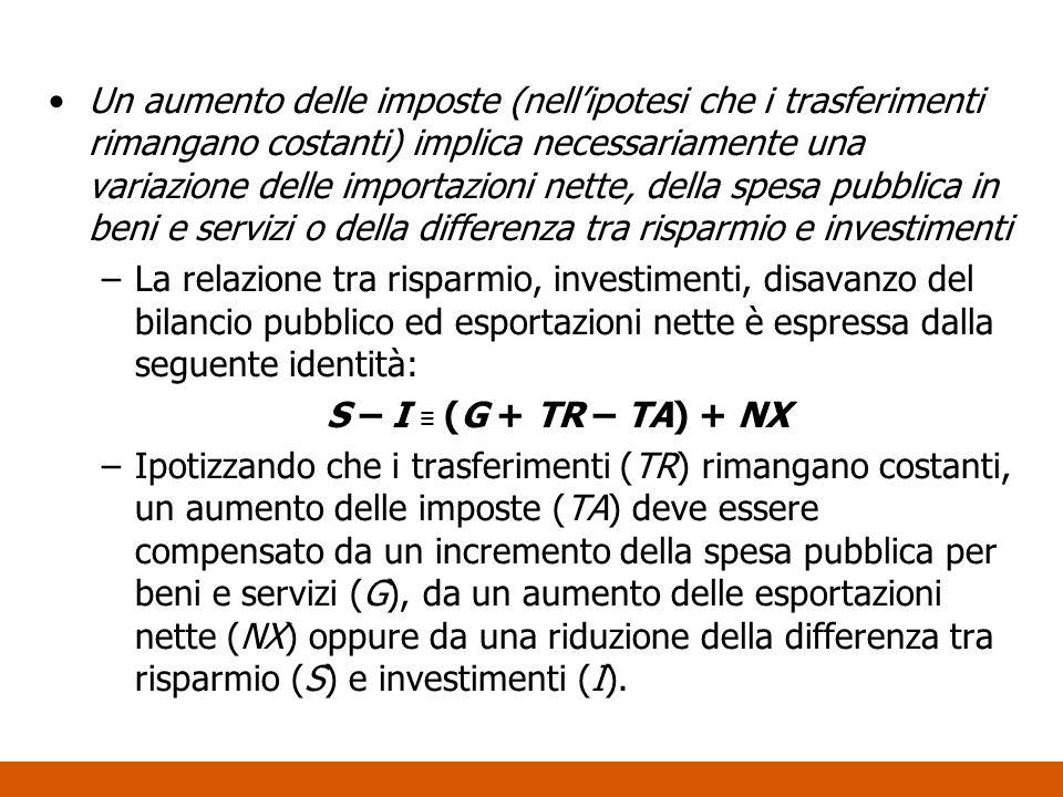 Un aumento delle imposte (nell'ipotesi che i trasferimenti rimangano costanti) implica necessariamente una variazione delle importazioni nette, della spesa pubblica in beni e servizi o della differenza tra risparmio e investimenti