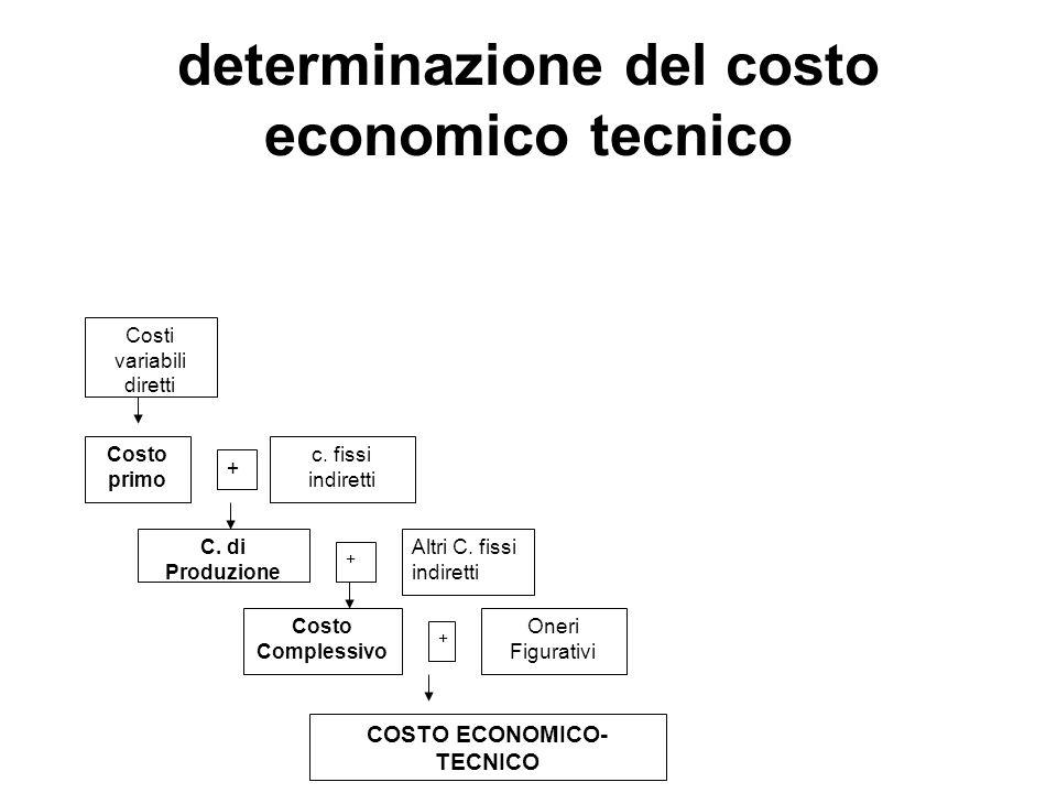 determinazione del costo economico tecnico