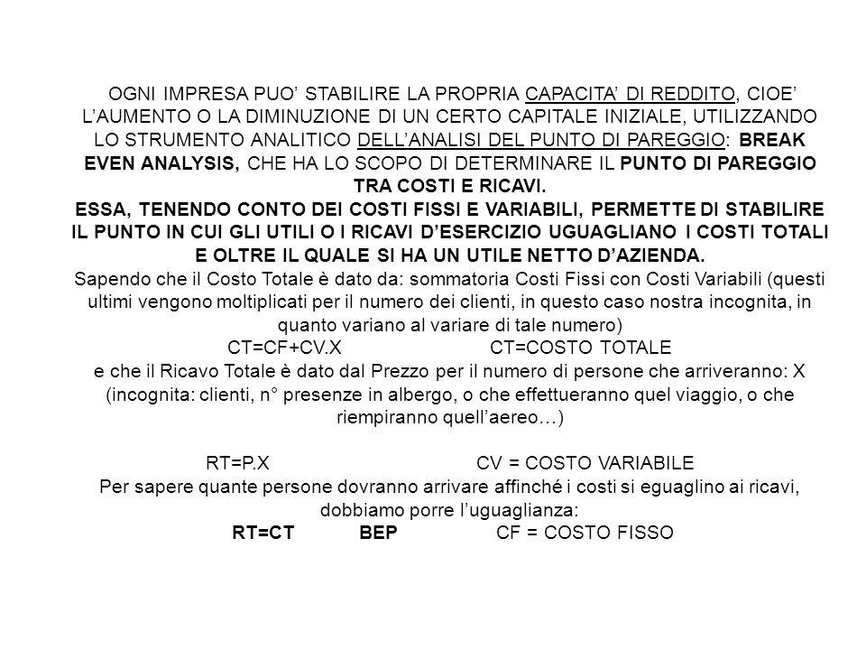 CT=CF+CV.X CT=COSTO TOTALE
