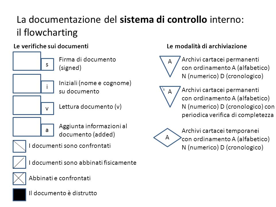 La documentazione del sistema di controllo interno: il flowcharting