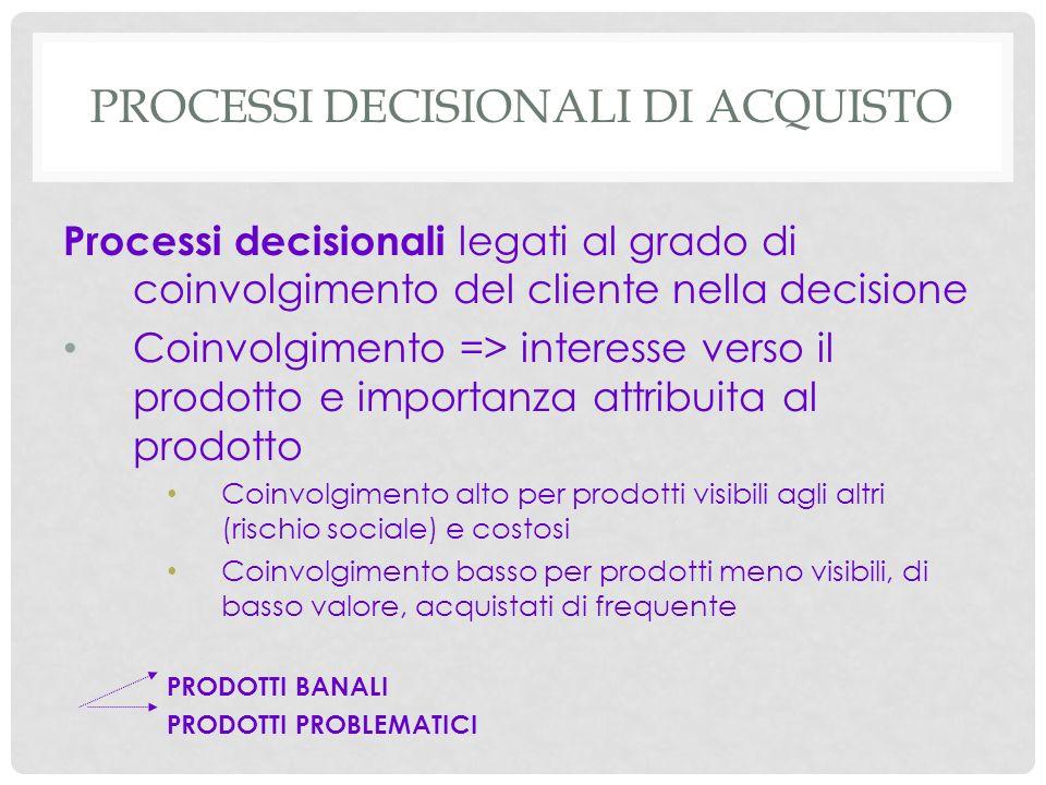Processi decisionali di acquisto