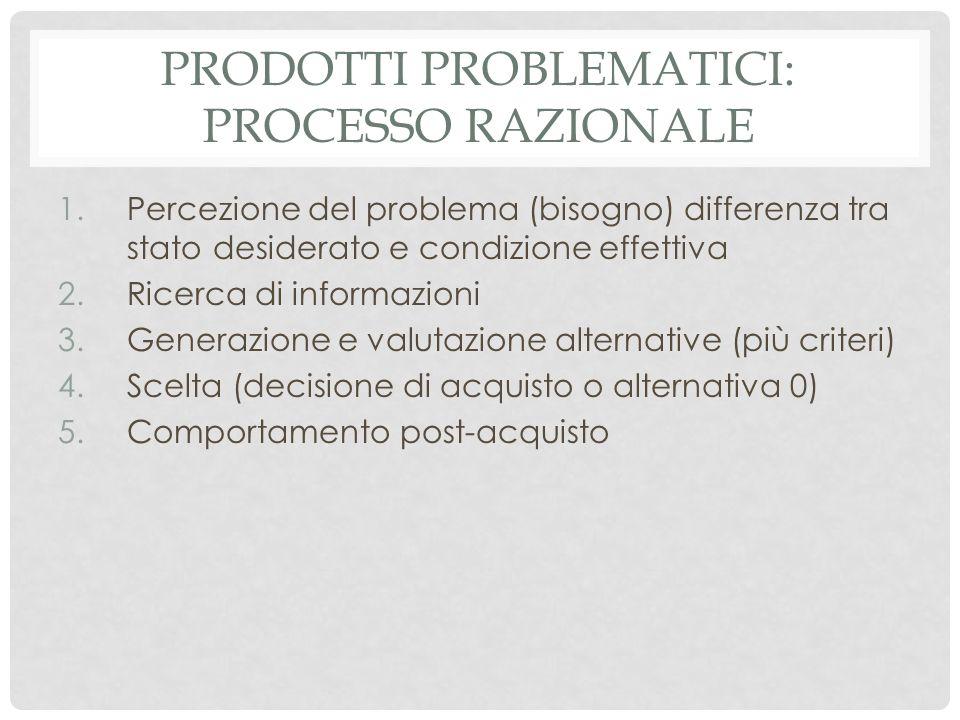 Prodotti problematici: processo razionale