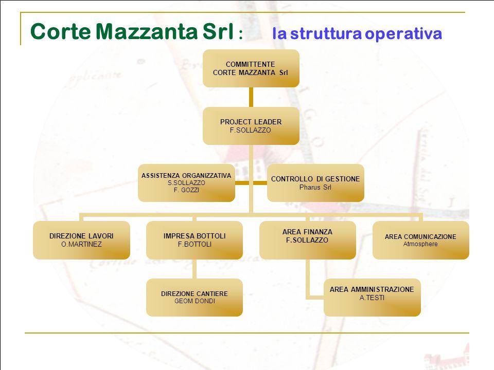 Corte Mazzanta Srl : la struttura operativa