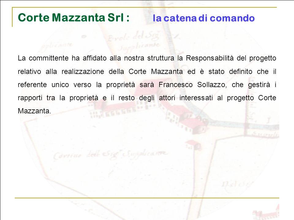 Corte Mazzanta Srl : la catena di comando