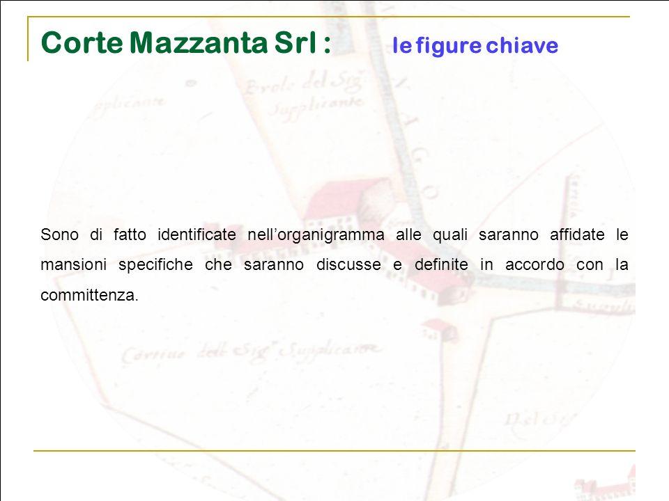 Corte Mazzanta Srl : le figure chiave