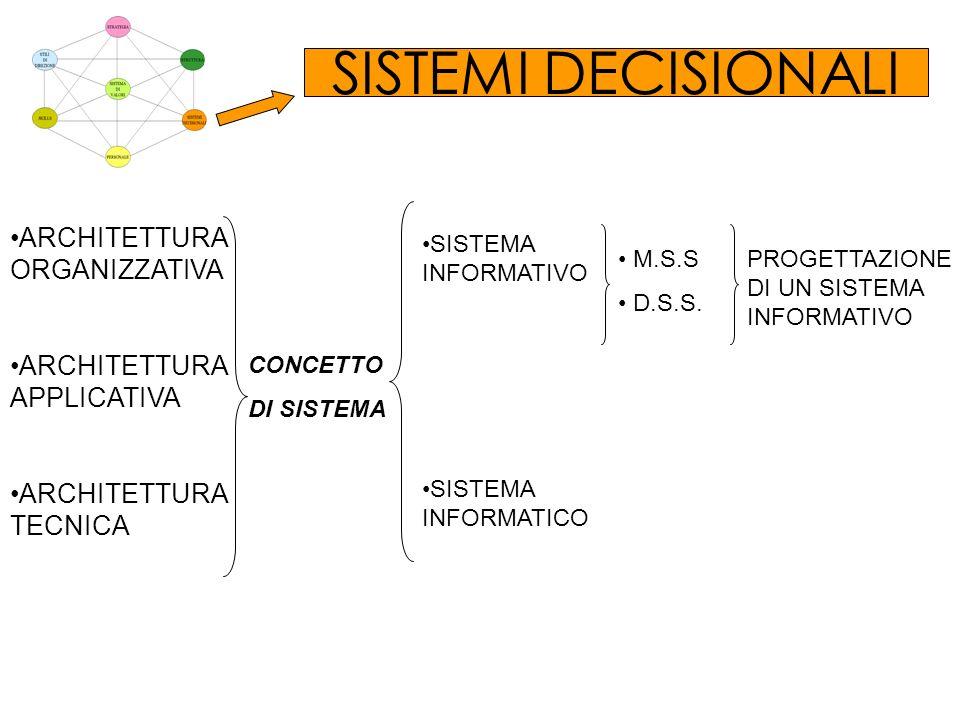SISTEMI DECISIONALI ARCHITETTURA ORGANIZZATIVA