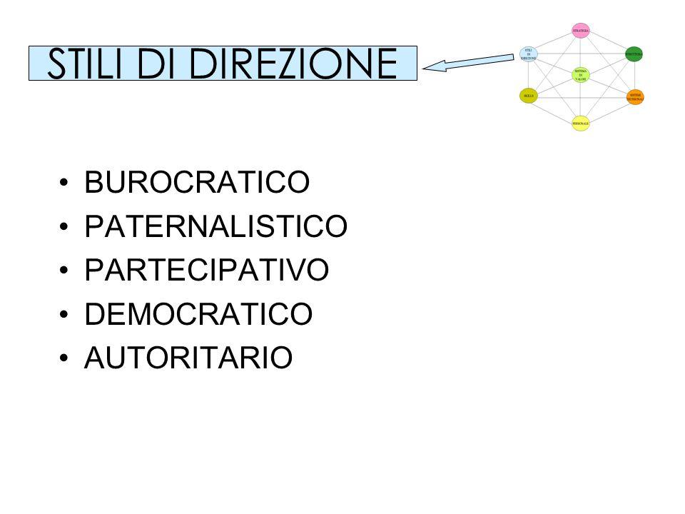 STILI DI DIREZIONE BUROCRATICO PATERNALISTICO PARTECIPATIVO