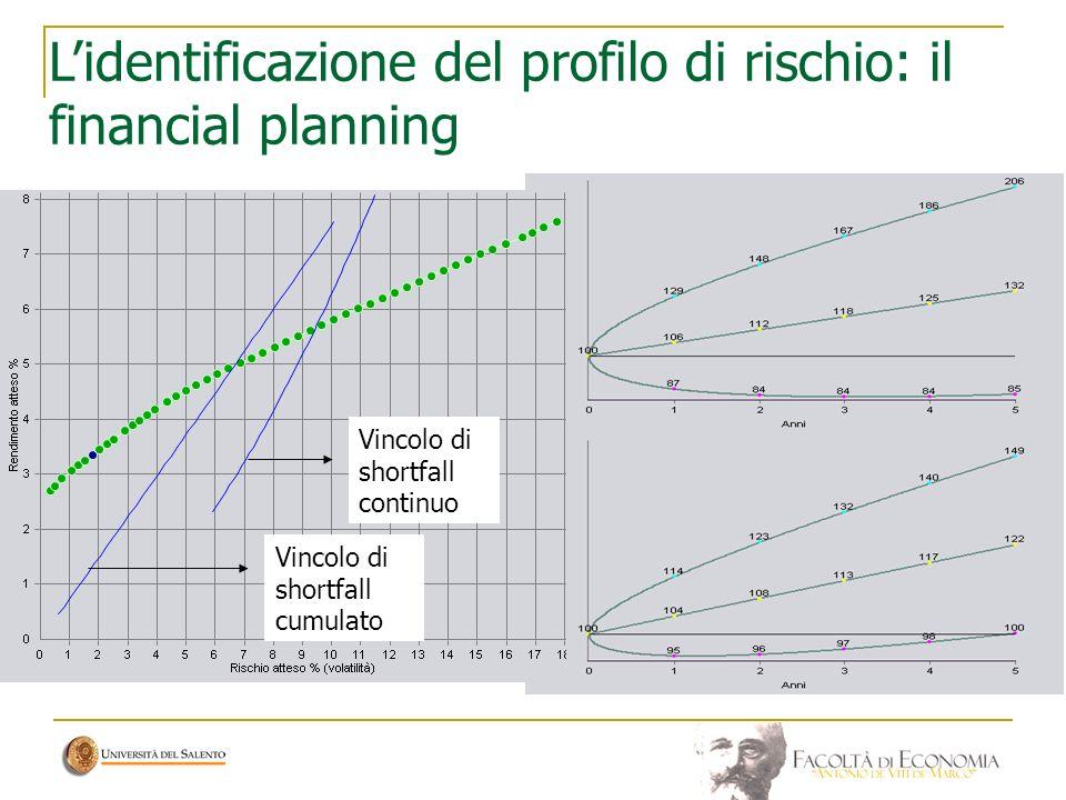 L'identificazione del profilo di rischio: il financial planning