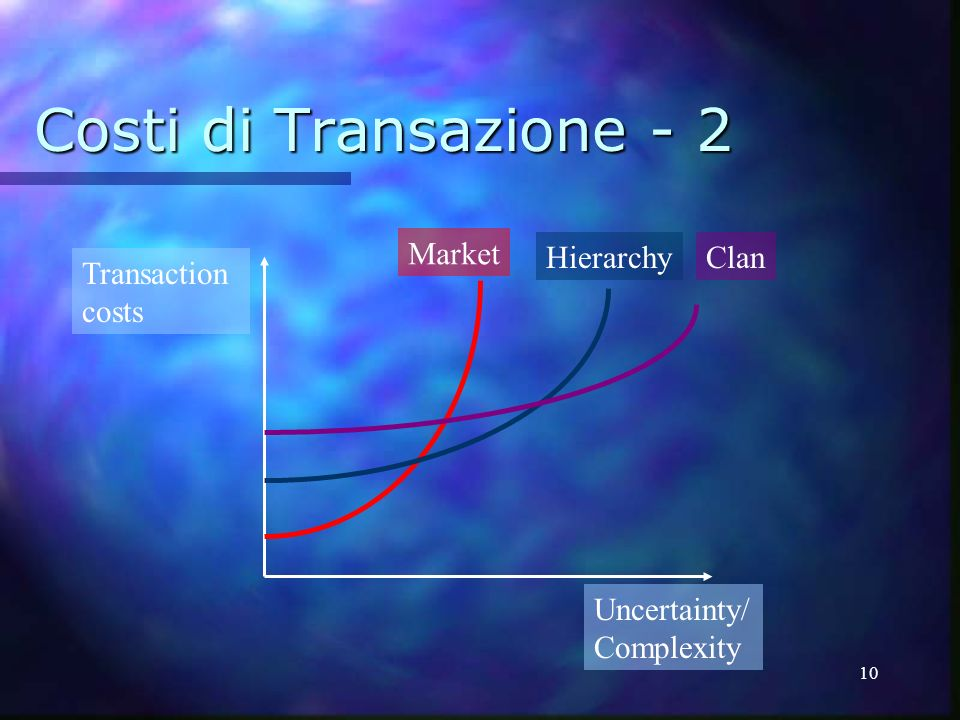 Costi di Transazione - 2 Clan Hierarchy Market Transaction costs