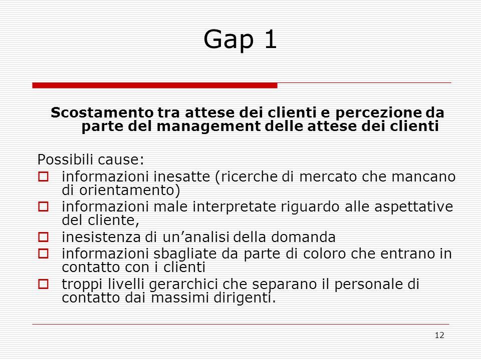 Gap 1 Scostamento tra attese dei clienti e percezione da parte del management delle attese dei clienti.