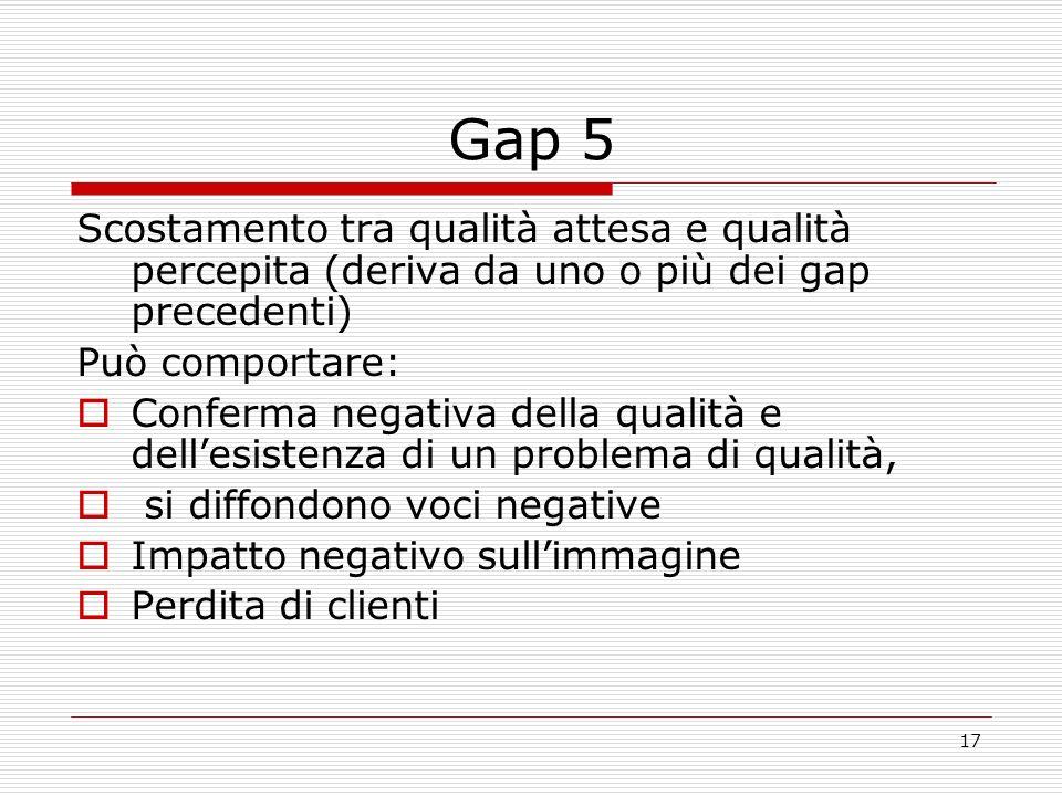 Gap 5 Scostamento tra qualità attesa e qualità percepita (deriva da uno o più dei gap precedenti) Può comportare: