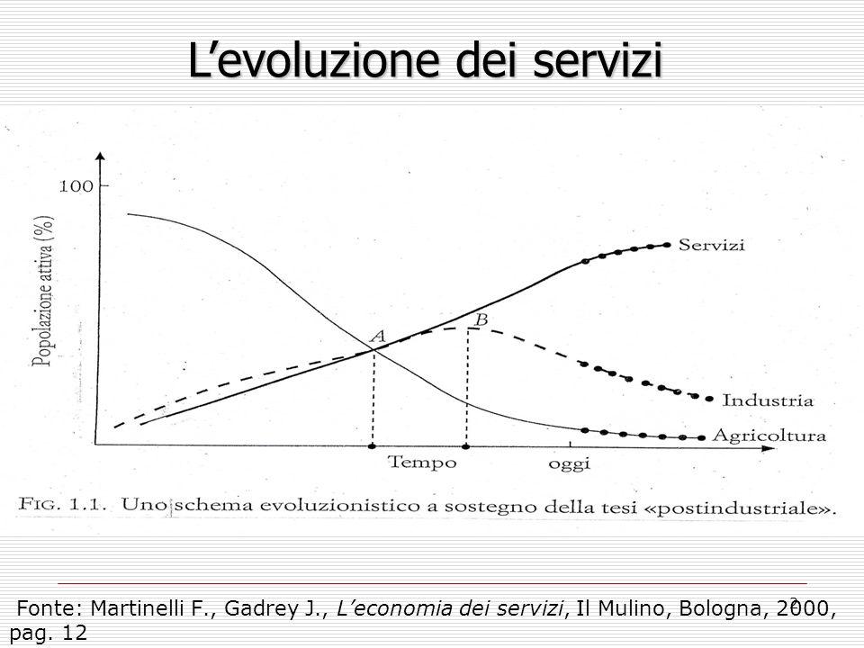 L'evoluzione dei servizi