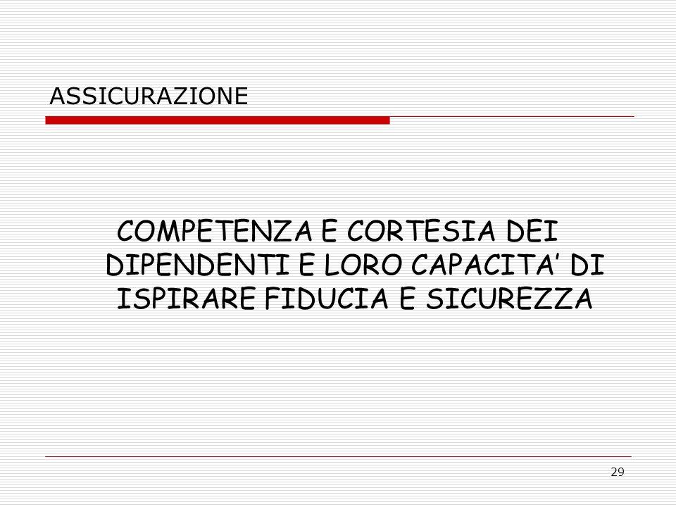 ASSICURAZIONE COMPETENZA E CORTESIA DEI DIPENDENTI E LORO CAPACITA' DI ISPIRARE FIDUCIA E SICUREZZA