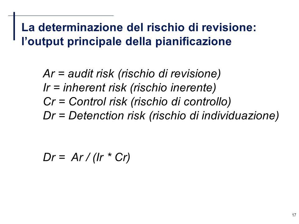 La determinazione del rischio di revisione: l'output principale della pianificazione