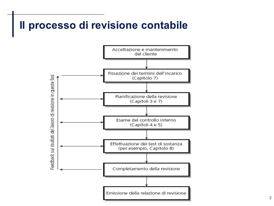Il processo di revisione contabile