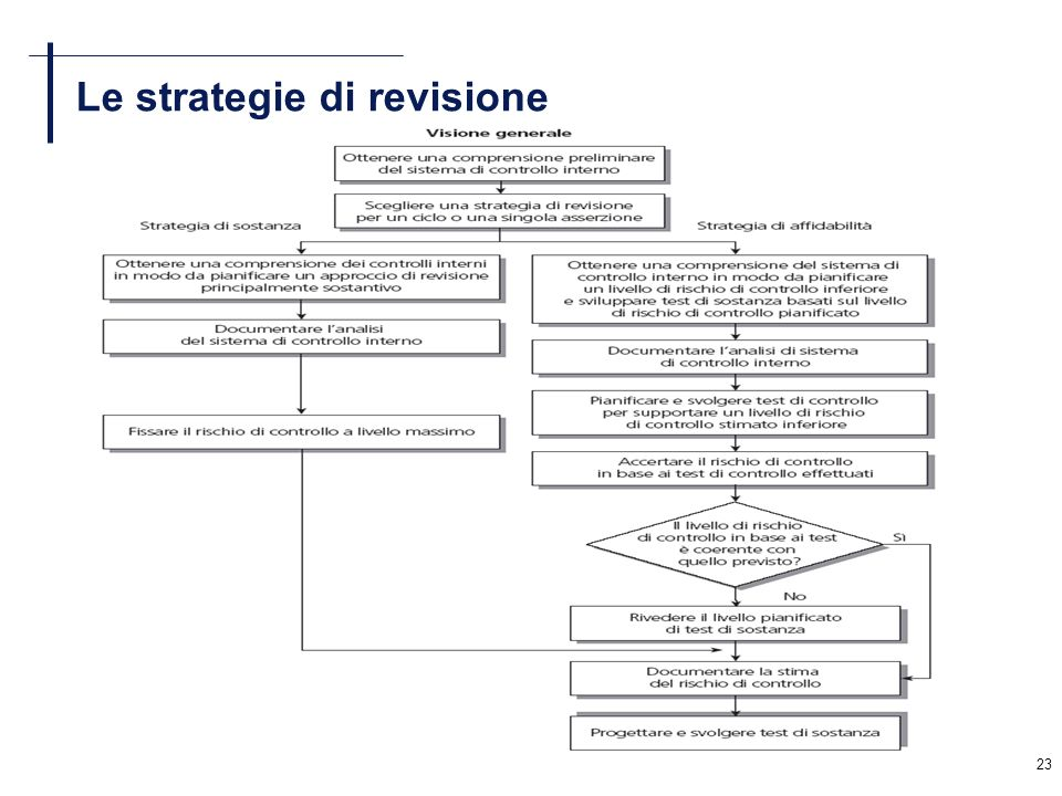 Le strategie di revisione